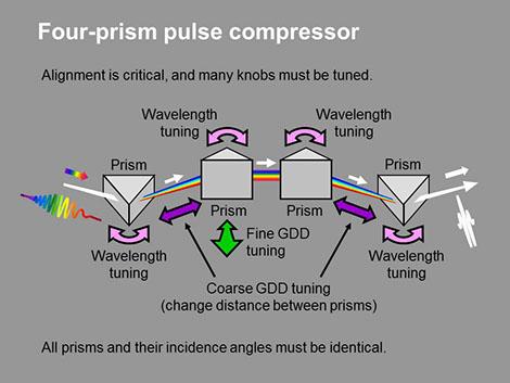 Pulse Compression